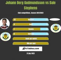 Johann Berg Gudmundsson vs Dale Stephens h2h player stats