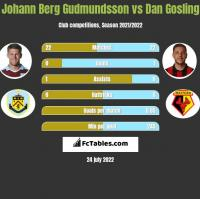 Johann Berg Gudmundsson vs Dan Gosling h2h player stats