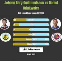 Johann Berg Gudmundsson vs Daniel Drinkwater h2h player stats