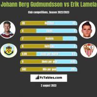Johann Berg Gudmundsson vs Erik Lamela h2h player stats
