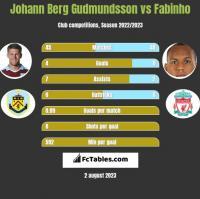 Johann Berg Gudmundsson vs Fabinho h2h player stats