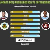 Johann Berg Gudmundsson vs Fernandinho h2h player stats