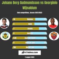 Johann Berg Gudmundsson vs Georginio Wijnaldum h2h player stats