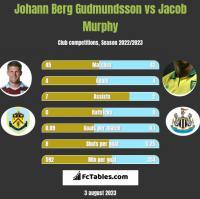 Johann Berg Gudmundsson vs Jacob Murphy h2h player stats