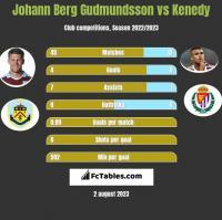 Johann Berg Gudmundsson vs Kenedy h2h player stats