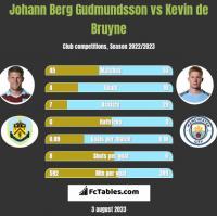 Johann Berg Gudmundsson vs Kevin de Bruyne h2h player stats