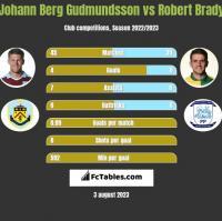 Johann Berg Gudmundsson vs Robert Brady h2h player stats