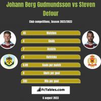 Johann Berg Gudmundsson vs Steven Defour h2h player stats
