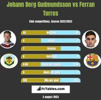 Johann Berg Gudmundsson vs Ferran Torres h2h player stats