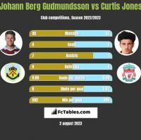 Johann Berg Gudmundsson vs Curtis Jones h2h player stats