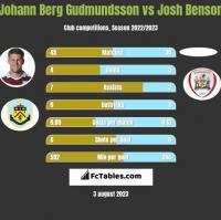 Johann Berg Gudmundsson vs Josh Benson h2h player stats