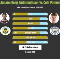 Johann Berg Gudmundsson vs Cole Palmer h2h player stats