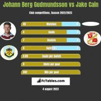 Johann Berg Gudmundsson vs Jake Cain h2h player stats