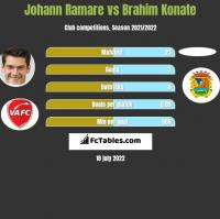 Johann Ramare vs Brahim Konate h2h player stats