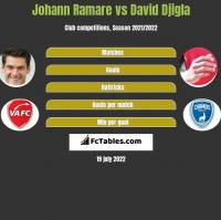 Johann Ramare vs David Djigla h2h player stats