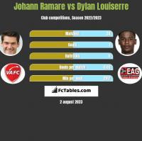 Johann Ramare vs Dylan Louiserre h2h player stats
