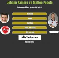 Johann Ramare vs Matteo Fedele h2h player stats