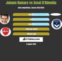 Johann Ramare vs Sessi D'Almeida h2h player stats
