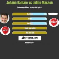 Johann Ramare vs Julien Masson h2h player stats