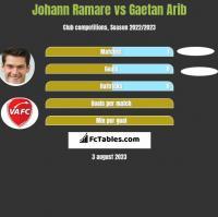 Johann Ramare vs Gaetan Arib h2h player stats