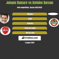 Johann Ramare vs Antoine Baroan h2h player stats
