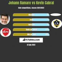 Johann Ramare vs Kevin Cabral h2h player stats