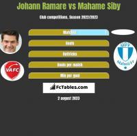 Johann Ramare vs Mahame Siby h2h player stats
