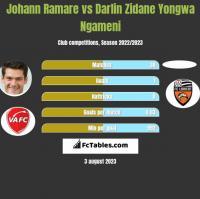 Johann Ramare vs Darlin Zidane Yongwa Ngameni h2h player stats