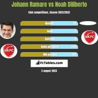 Johann Ramare vs Noah Diliberto h2h player stats