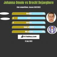 Johanna Omolo vs Brecht Dejaeghere h2h player stats
