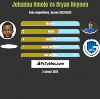 Johanna Omolo vs Bryan Heynen h2h player stats