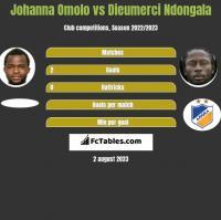 Johanna Omolo vs Dieumerci Ndongala h2h player stats