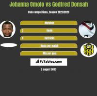 Johanna Omolo vs Godfred Donsah h2h player stats