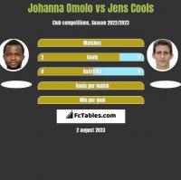 Johanna Omolo vs Jens Cools h2h player stats