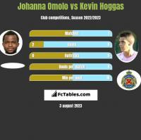 Johanna Omolo vs Kevin Hoggas h2h player stats