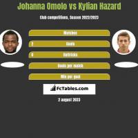 Johanna Omolo vs Kylian Hazard h2h player stats