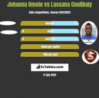 Johanna Omolo vs Lassana Coulibaly h2h player stats
