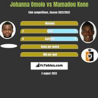 Johanna Omolo vs Mamadou Kone h2h player stats