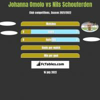 Johanna Omolo vs Nils Schouterden h2h player stats