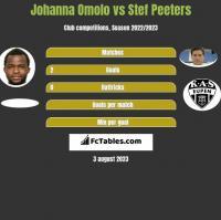 Johanna Omolo vs Stef Peeters h2h player stats
