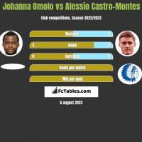 Johanna Omolo vs Alessio Castro-Montes h2h player stats