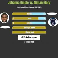 Johanna Omolo vs Alimani Gory h2h player stats