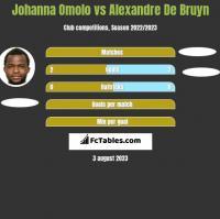 Johanna Omolo vs Alexandre De Bruyn h2h player stats