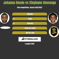 Johanna Omolo vs Stephane Omeonga h2h player stats