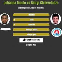 Johanna Omolo vs Giorgi Chakvetadze h2h player stats
