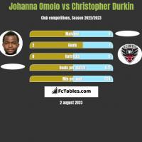 Johanna Omolo vs Christopher Durkin h2h player stats