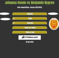 Johanna Omolo vs Benjamin Nygren h2h player stats