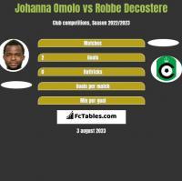 Johanna Omolo vs Robbe Decostere h2h player stats
