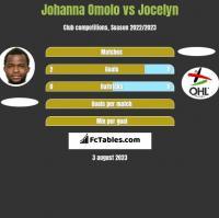 Johanna Omolo vs Jocelyn h2h player stats