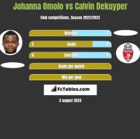 Johanna Omolo vs Calvin Dekuyper h2h player stats